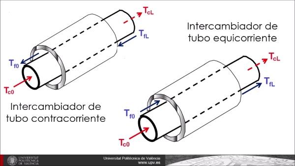 Modelo DTML en intercambiadores de calor