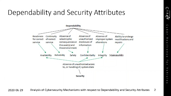 Analysis of Cybersecurity Mechanisms with respect to Dependability and Security Attributes