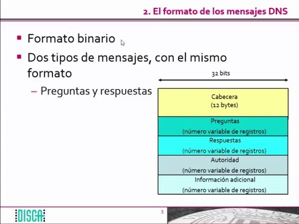 El formato de los mensajes DNS