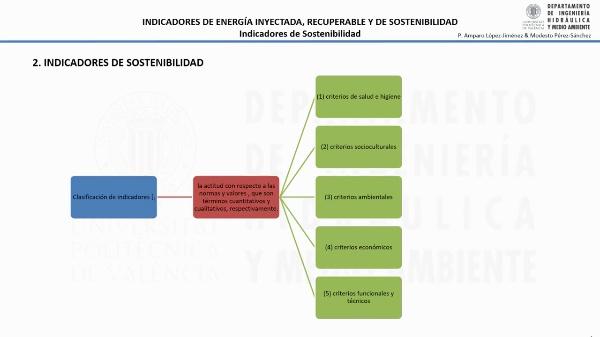 Indicadores de sostenibilidad en redes de distribución de agua