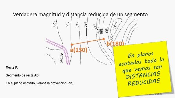 Verdadera magnitud y distancia reducida en el sistema de planos acotados