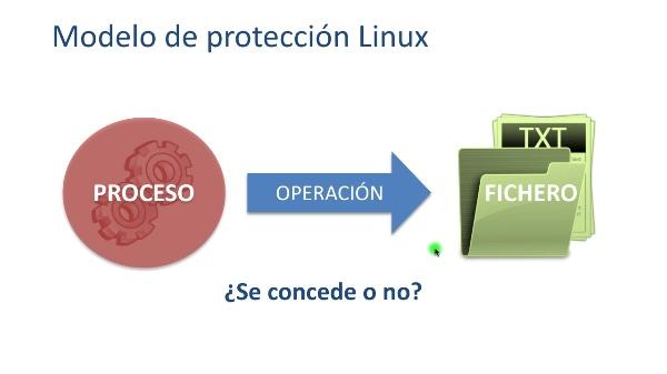 Las reglas de protección básicas en sistemas Linux
