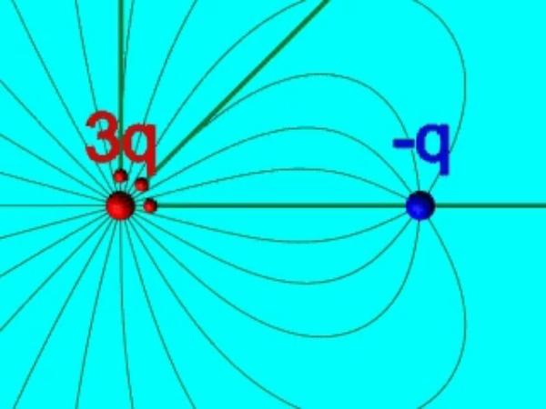 Lineas_5: Líneas del campo eléctrico creado por dos cargas de distinto signo y valor
