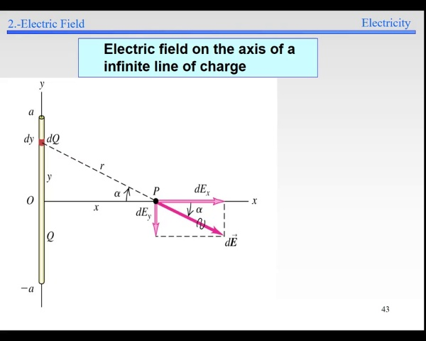 Elec-1-Electric Field-S43-S47-E infinite line
