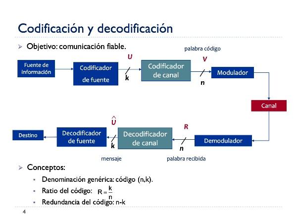 Comunicaciones Digitales Tema4.1_IntroCodCanal