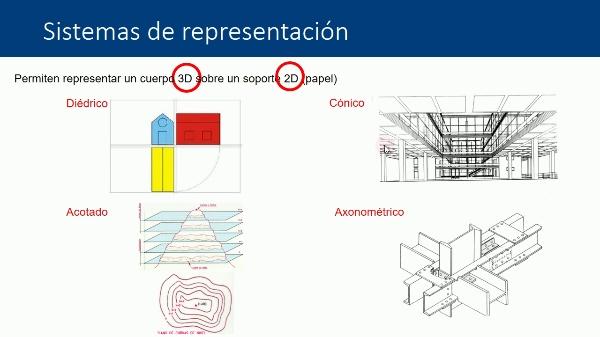 Sistema de planos acotados. Generalidades. Representación del punto y la recta