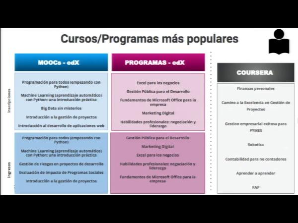 SPOC Gestión de MOOC. Cursos y programas más populares en edX