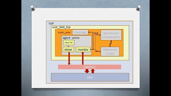 UVM: radicador 5