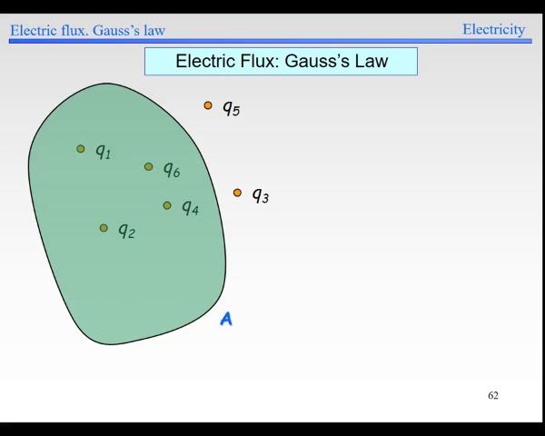 Elec-1-Flux-S62-Gauss Law