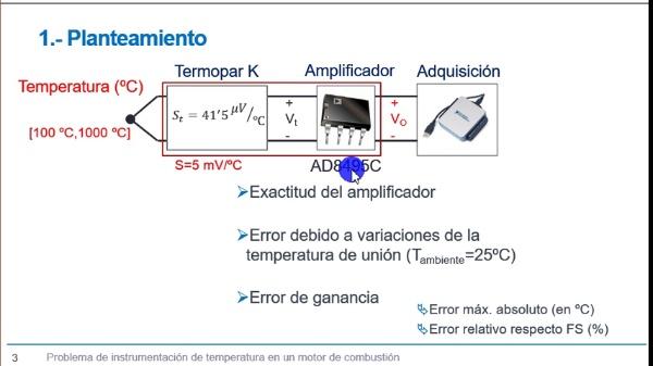 Estudio de errores en un amplificador de instrumentación