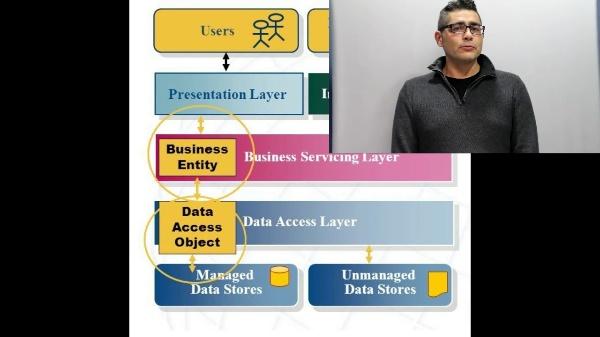 ISW - Separación de capas utilizada en las prácticas