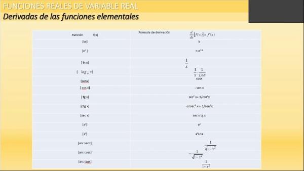 M1-ELE-145 Derivada. de funciones elementales