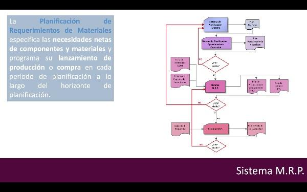 MRP Conceptos Básicos y  Dimensionado de Lotes