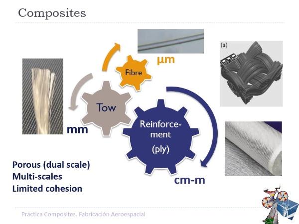 Conformado materiales composites