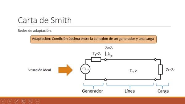 Fundamentos de transmisión. Tema 4.4.4.0. Carta de Smith. Redes de adaptación. LT y Xs.