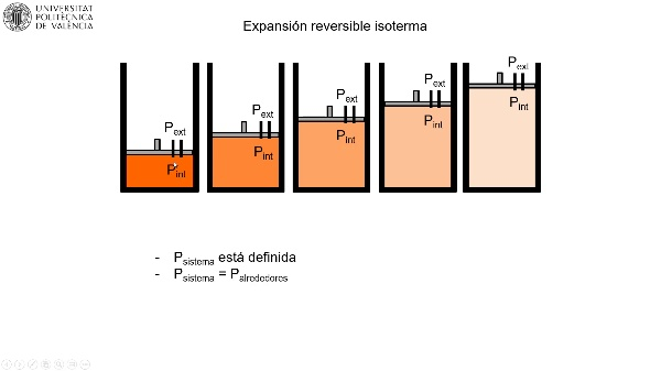 MOOC Primeros pasos termodinámica. Expansión reversible isótérma gas ideal