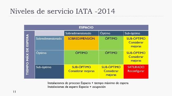 Ingeniería aeroportuaria. Niveles de servicio IATA 2014