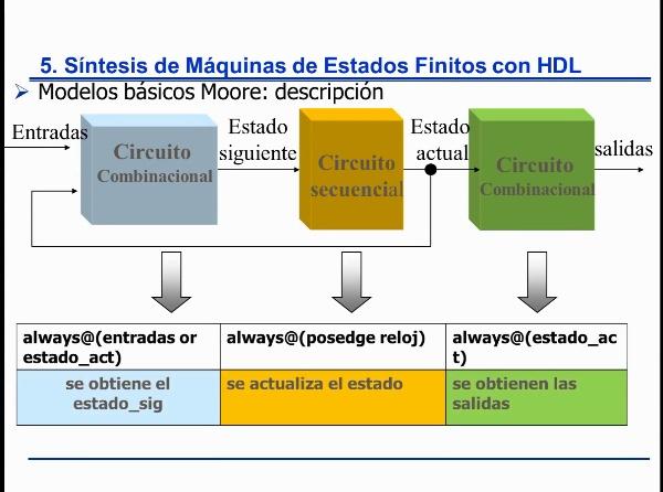 FSM Moore con Verilog, estilo de tres procesos básico