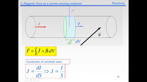 Elec-4-Magnetic Field-S33-S36-Force on a current carrying conductor