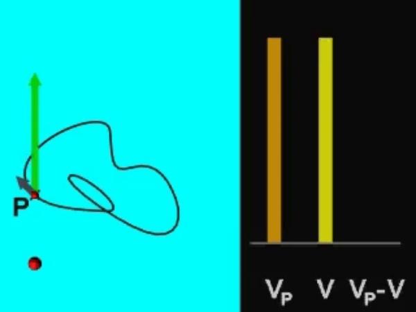 Potencial_3: Potencial eléctrico creado por una carga puntual a lo largo de una trayectoria cerrada