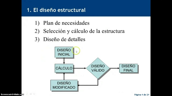 Optimización del diseño estructural
