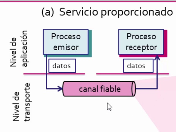 Fundamentos de transferencia fiable de datos