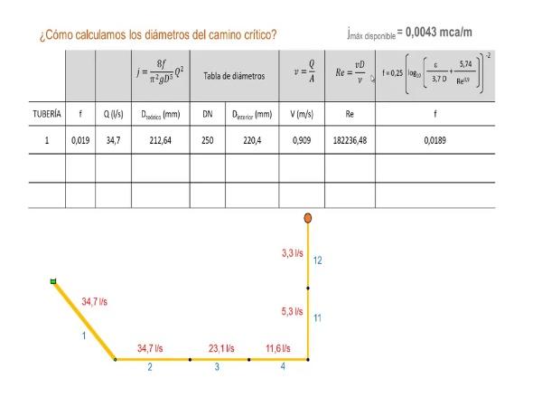 Dimensionado del camino crítico en una red mallada por el método de la pendiente hidráulica máxima