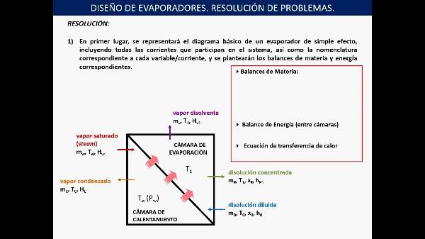 IPB2. EVAPORADORES. RESOLUCIÓN PROBLEMA 1