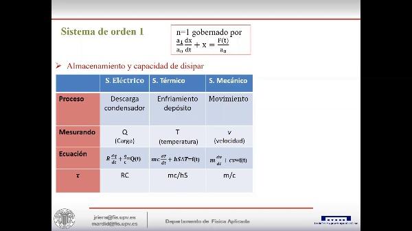 Sistemas de medidas dinámicas de primer orden