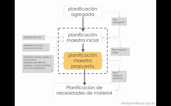 Planificación maestra: plan propuesto