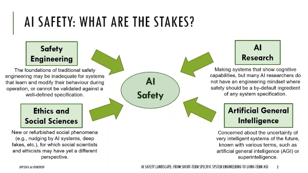 AI Safety Landscape: from short-term specific system engineering to long-term artificial general intelligence