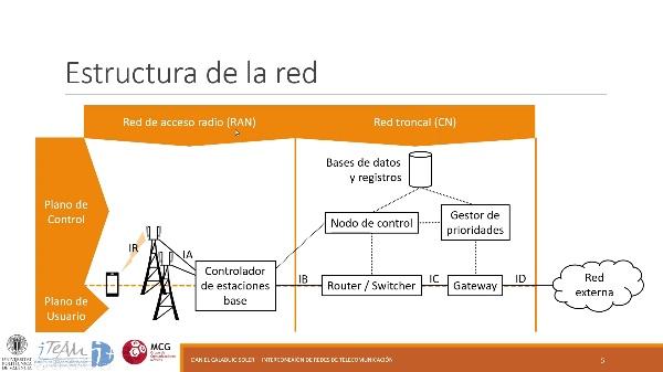 IRT - Redes 3GPP 04 - Arquitectura