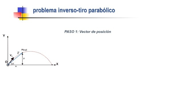 Dinámica del punto. Problema Inverso. Tiro Parabólico