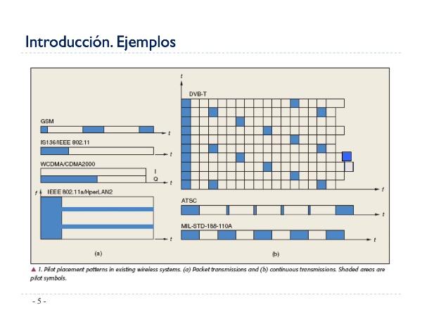 ComunicacionesDigitales_Tema3_EstimaciondeCanal